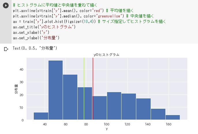 織部島販売個数のヒストグラムと中央値、平均値