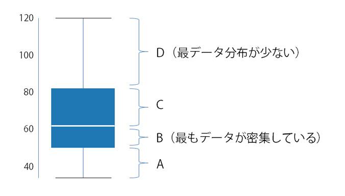 箱ひげ図 データの分布密度の見方