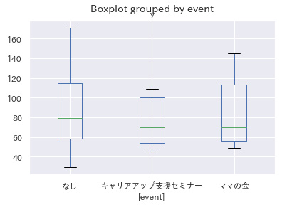 箱ひげ図 イベント