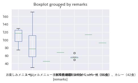箱ひげ図 特記事項