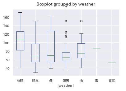 箱ひげ図 天気